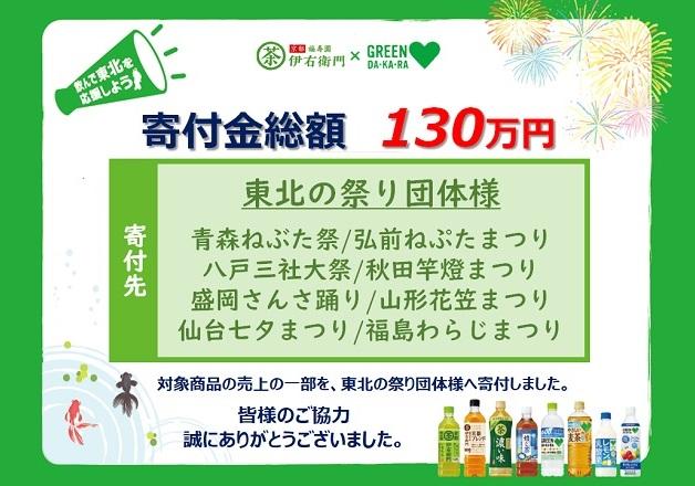 【寄付御礼】「東北の夏!応援キャンペーン」売上の一部を東北の祭り団体に寄付しました !