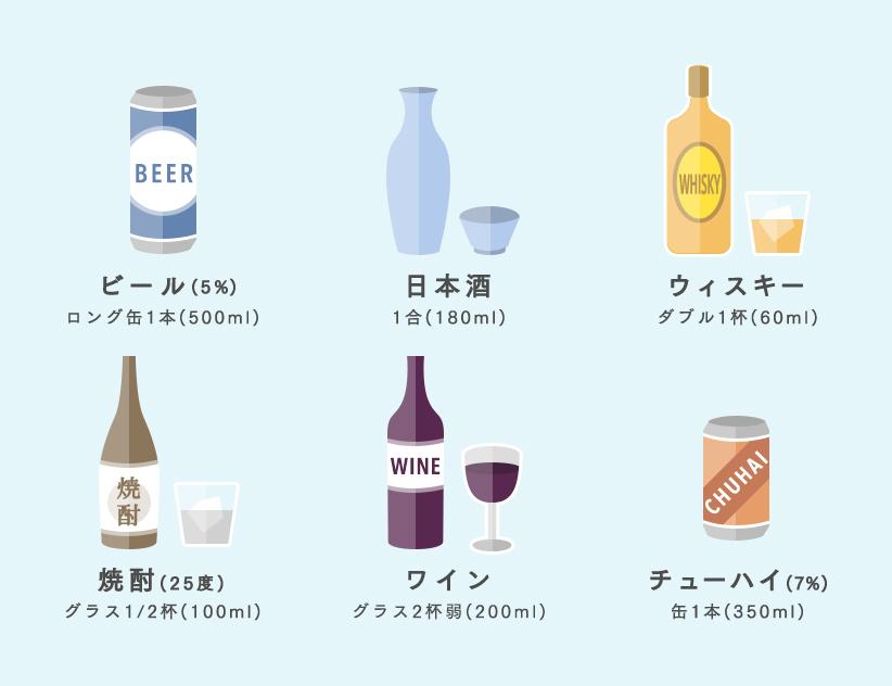 酔いの程度を判定してみましょう DRINK SMART  …