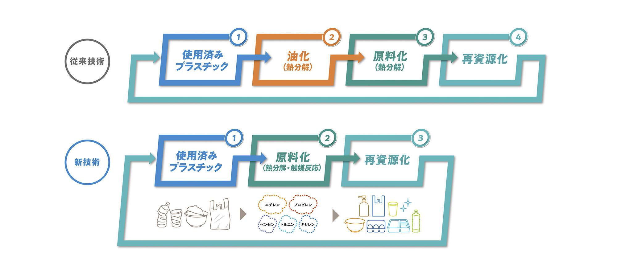 技術の説明図